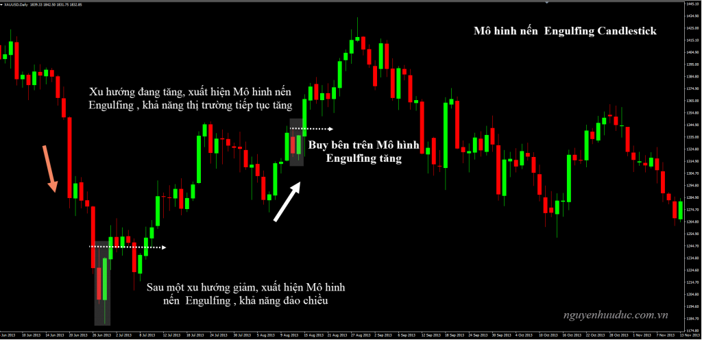Chien luoc giao dich nen Engulfing Candlestick