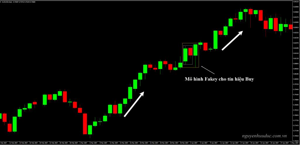 Biểu đồ AUDUSD, khung thời gian D1, Mô hình Fakey cho tín hiệu Buy, xu hướng tiếp diễn