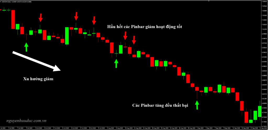 Bối cảnh thị trường xuật hiện Pinbar