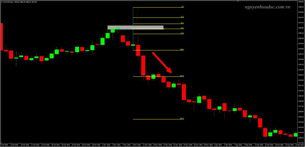 Dùng Fibonacci Retracement trong xu hướng giảm