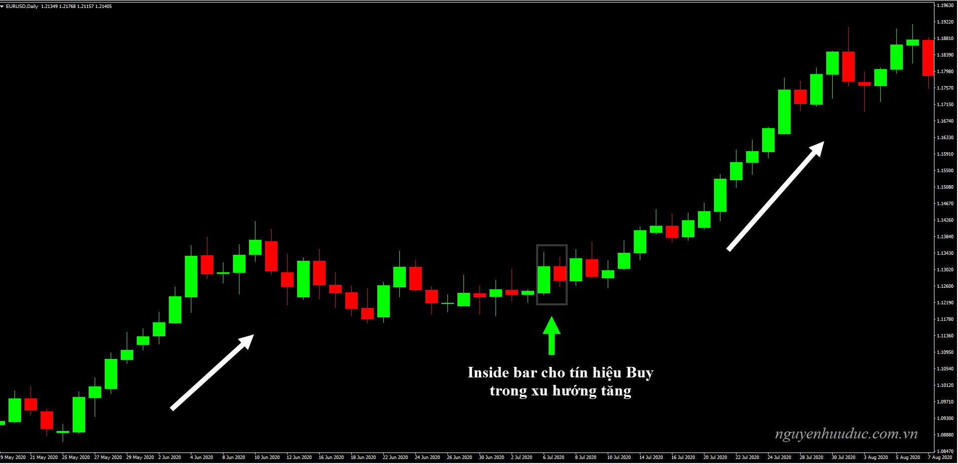 Biều đồ EURUSD, D1, mô hình Inside Bar cho tín hiệu Buy