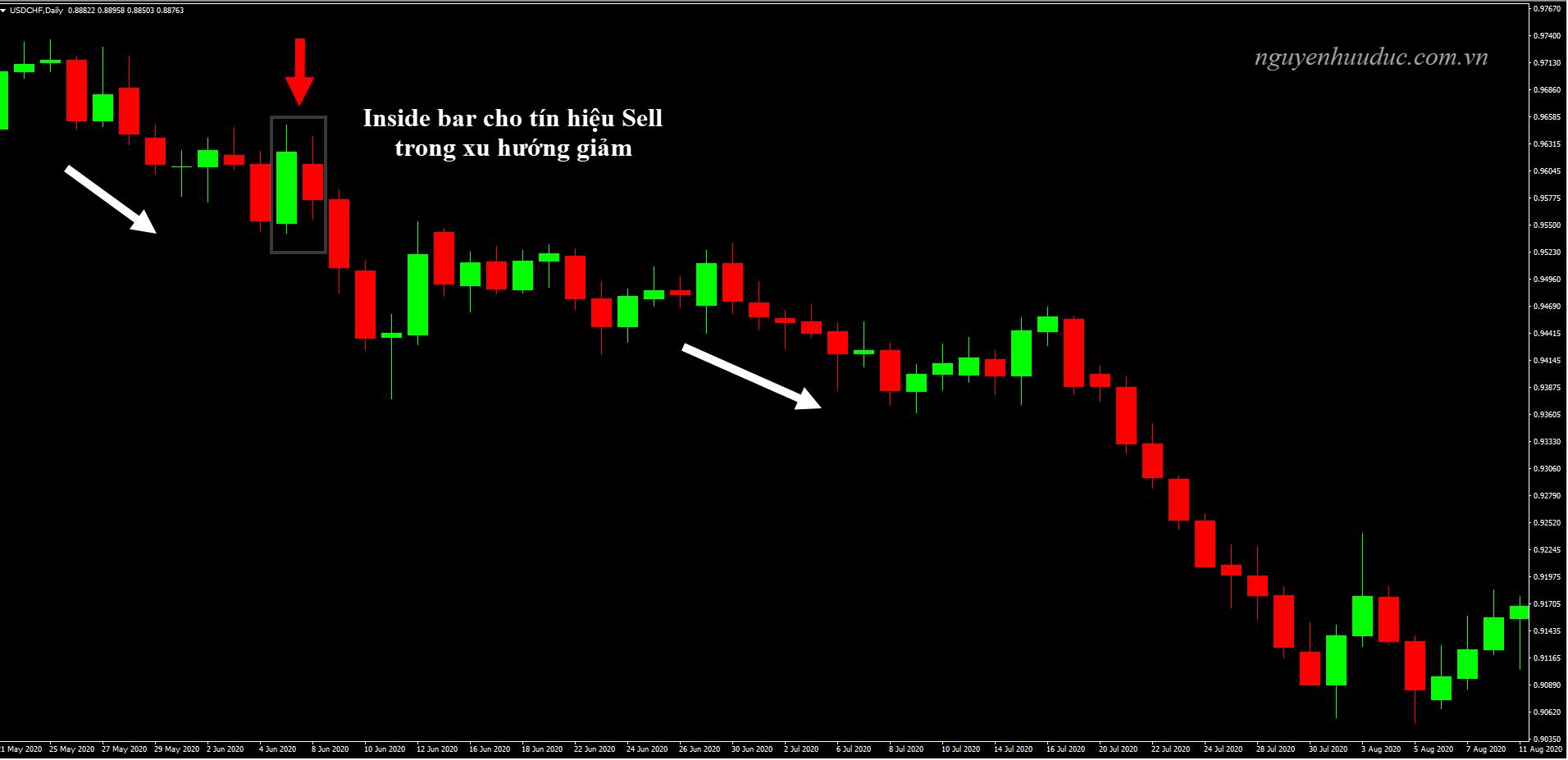 Biểu đồ USDCHF, D1 mô hình Inside Bar cho tín hiệu Sell