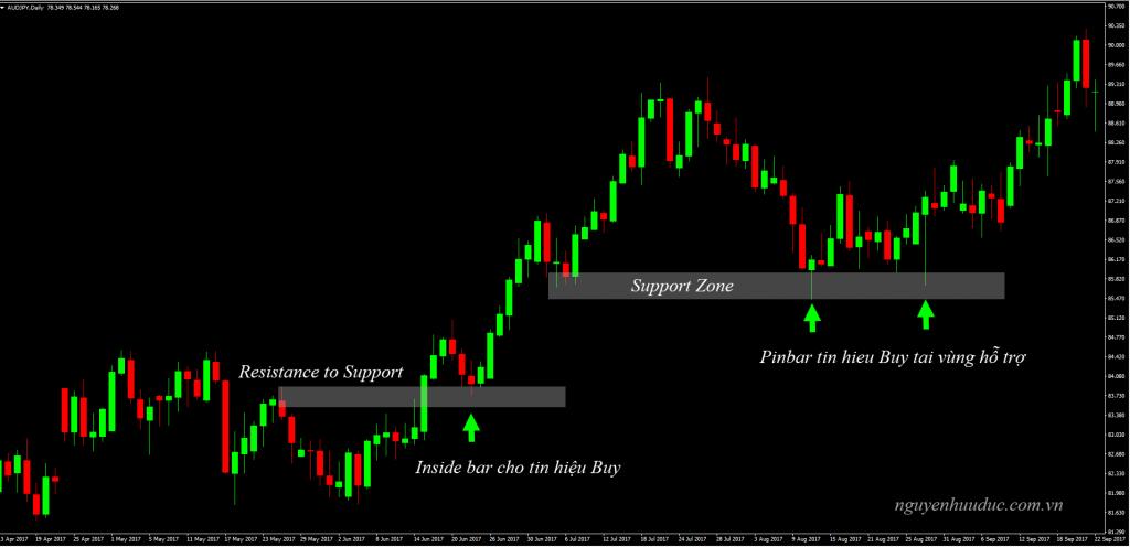 Biểu đồ xuất hiện Insidebar và Pinbar cho tín hiệu Buy