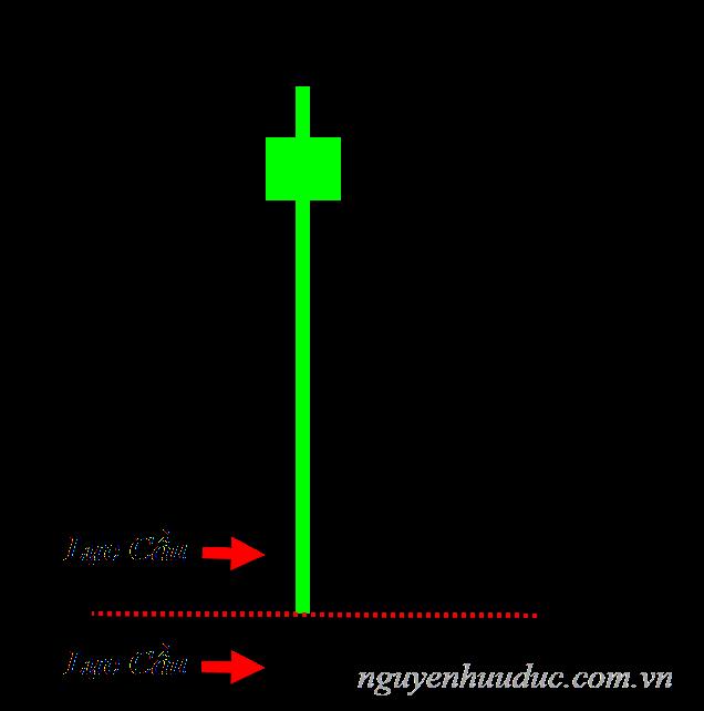 Pin Bar phản ứng ngay tại mức giá quan trọng