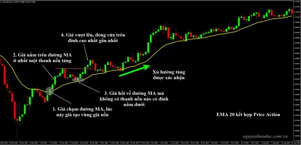 Biểu đồ giao dịch sử dụng đường trung bình EMA