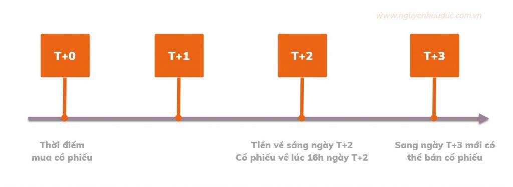 Thời gian thanh toán T+2
