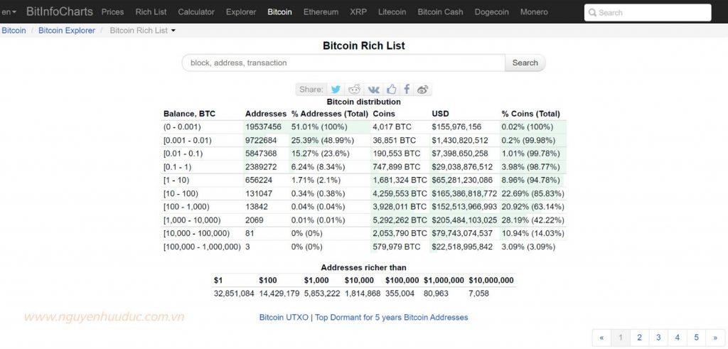 Chỉ số Bitcoin Distribution - Nguồn Bitinfocharts.com