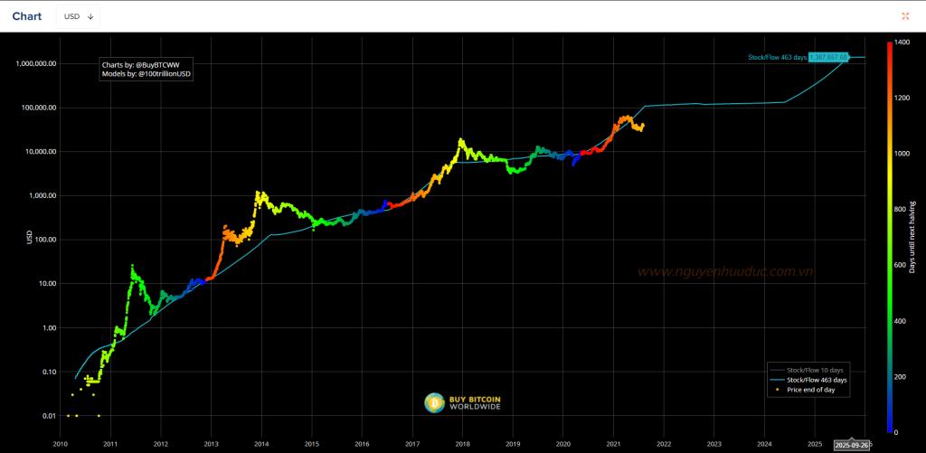 Stock To Flow (S2F) - Nguồn Buybitcoinworldwide.com