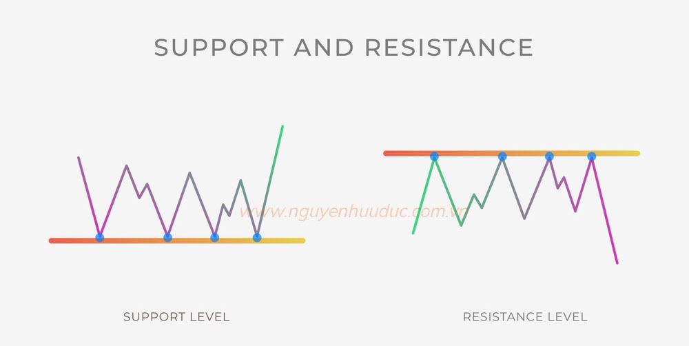 Hỗ trợ kháng cự